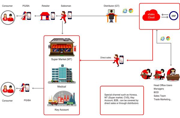 giải pháp quản lý hệ thống phân phối DMS